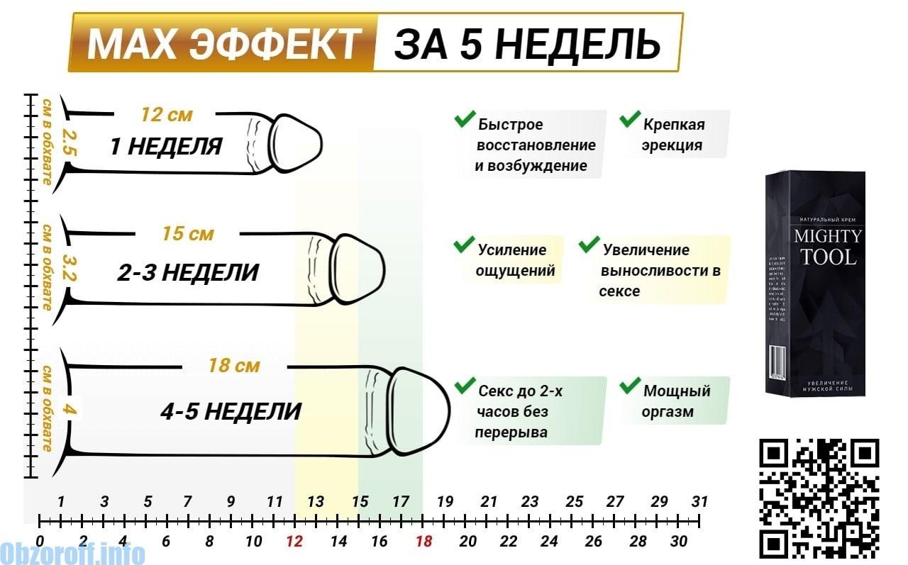 Kuidas suurendada liiget 4-5 cm