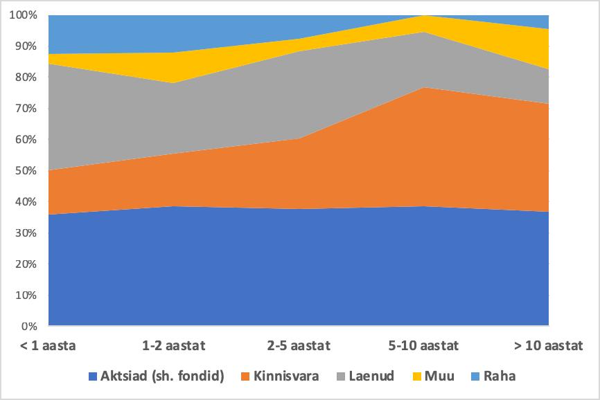 Liikmete suurused 1 kuni 18 aastat