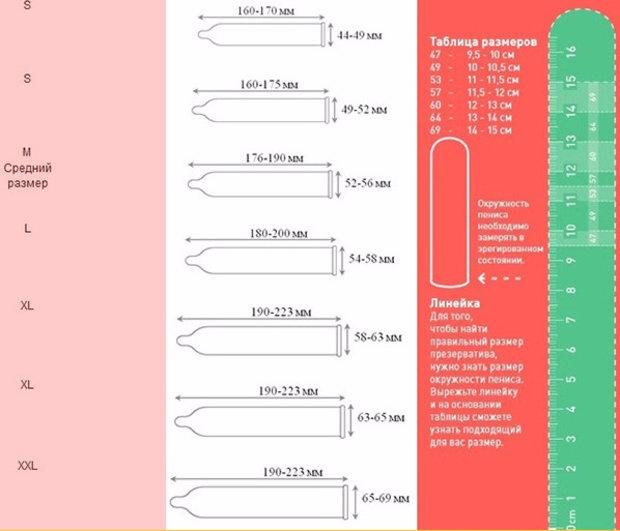 Peenise suurused kondoomi suurused Kondoomide ja liikme suuruste vastavus